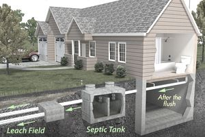 A illustration of a house with septic tank.