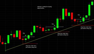 where to place a stop loss order when buying