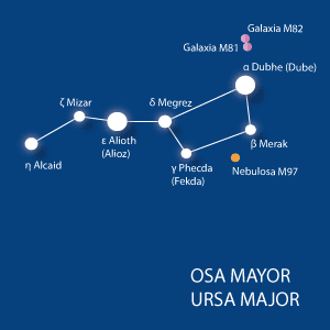 La Osa Mayor o Ursa Major, el Cazo o el Carro