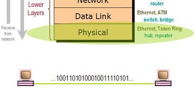 physical layer in networking pdf