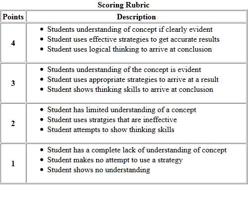 Scoring Rubric Use And Samples For Elementary Grades