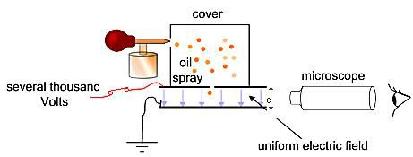 This is a digram of the laboratory setup for the Millikan oil drop experiment.