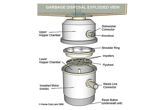 garbage disposal schematic: Visual guide to garbage disposal parts