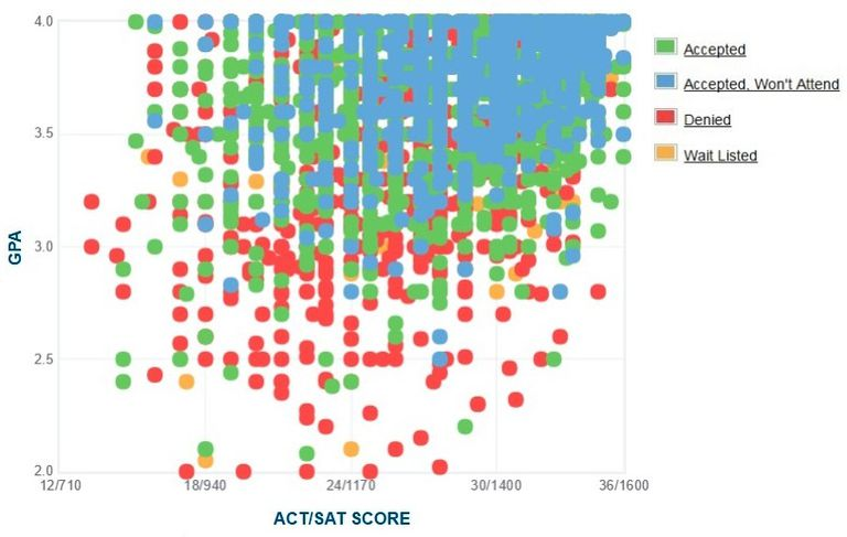 University of Illinois at Urbana-Champaign GPA, SAT Score, and ACT Score Data for Admission