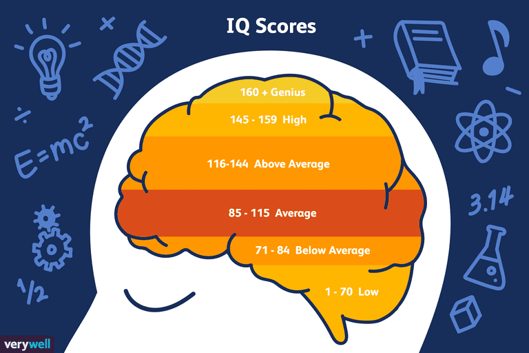 What Is A Genius Iq Score