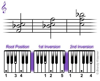 Sus4 and Add4 Piano Ch...E Minor Triad Inversions