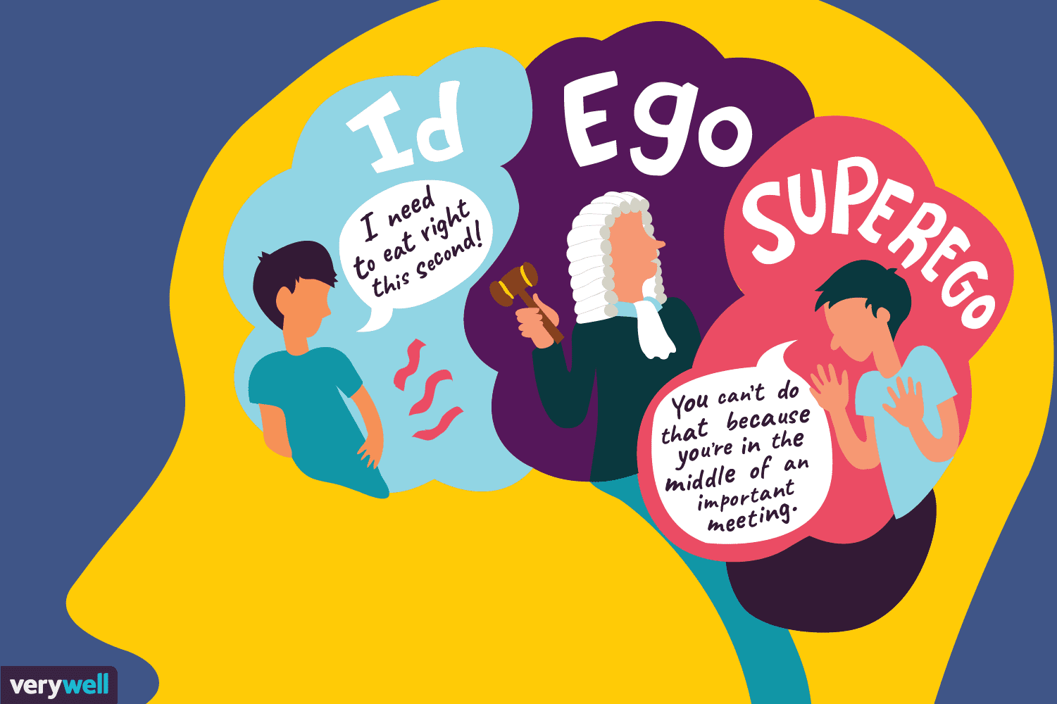 the id ego superego Id, ego and superego the id, ego and superego are 'the freudian tripartite structure of the personality' (feltham and dryden, 1993: 87) these authors go on to describe the three parts as follows: id: 'the deepest part of the unconscious, a well of libidinous, chaotic, amoral, uncivilised energy' (1993: 87) ego: 'the conscious and.