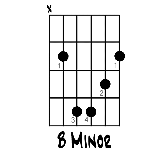 How to Play the B-Minor Chord on Guitar