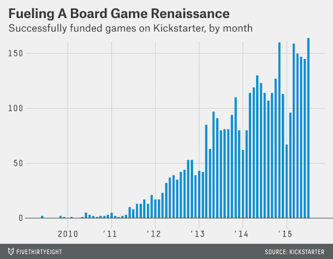 Crowdfunding is fueling a board game renaissance