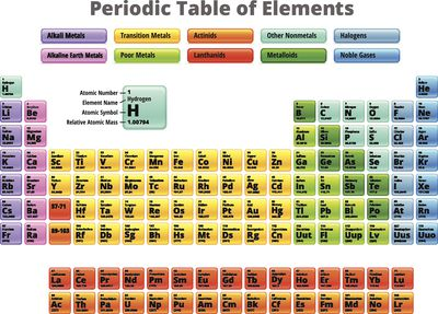 A list of radioactive elements fluorine and the elements below it on the periodic table are halogens urtaz Images