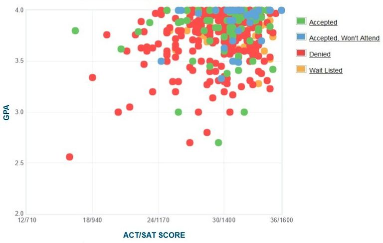 Claremont McKenna College GPA, SAT and ACT Data for Admission