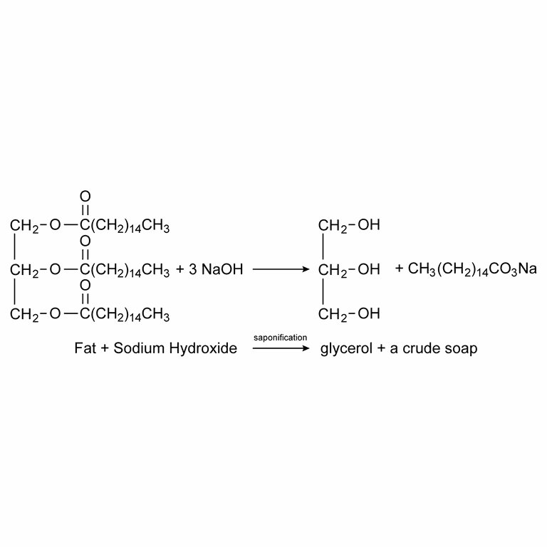 In saponification, a fat reacts with a base to form glycerol and soap.