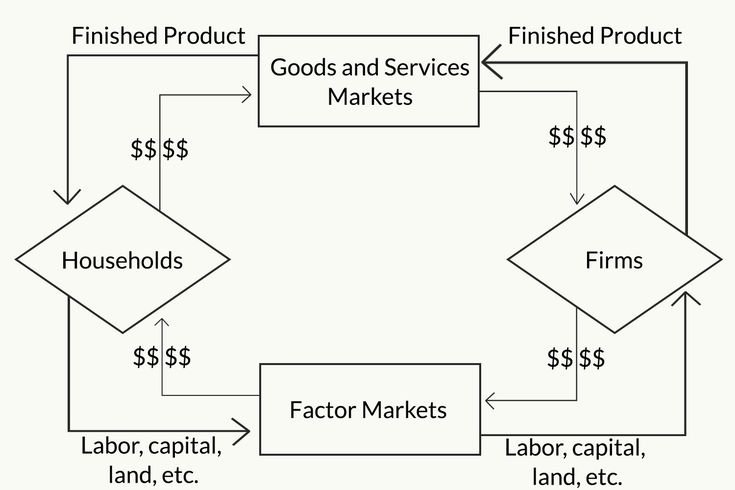 The circular flow model of the economy ccuart Image collections