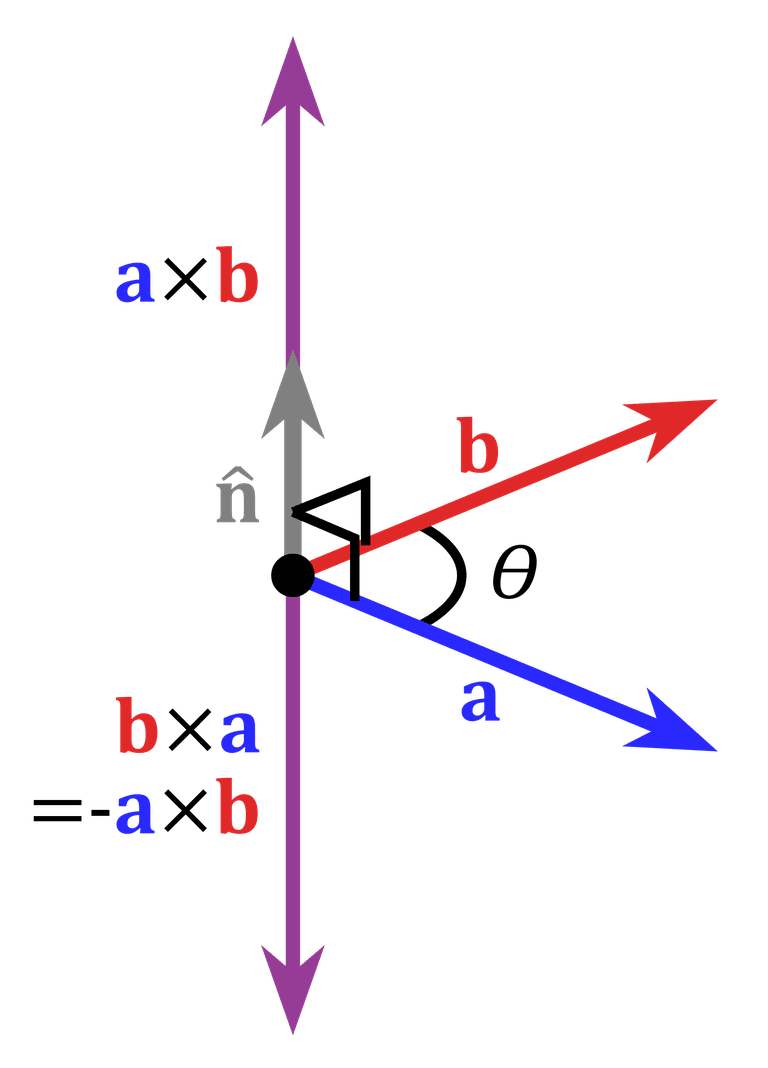 This is a graphical representation of the angle between vectors.