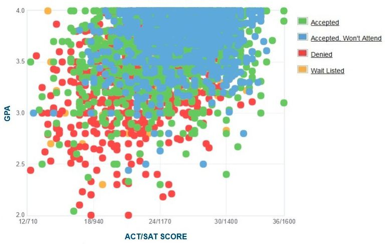 San Diego State GPA, SAT and ACT Data for Admission
