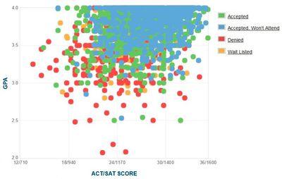 Wesleyan University Gpa >> University of Michigan GPA, SAT Score and ACT Scores