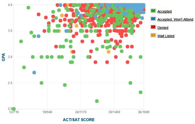 Princeton University GPA, SAT Scores and ACT Scores for Admission.