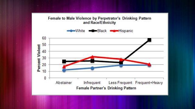 Chart of Female Drinking Pattern