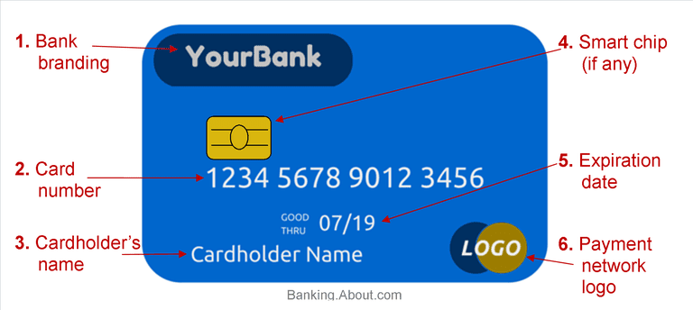 Front of Card: Card number, cardholder name, expiration, and smart chip