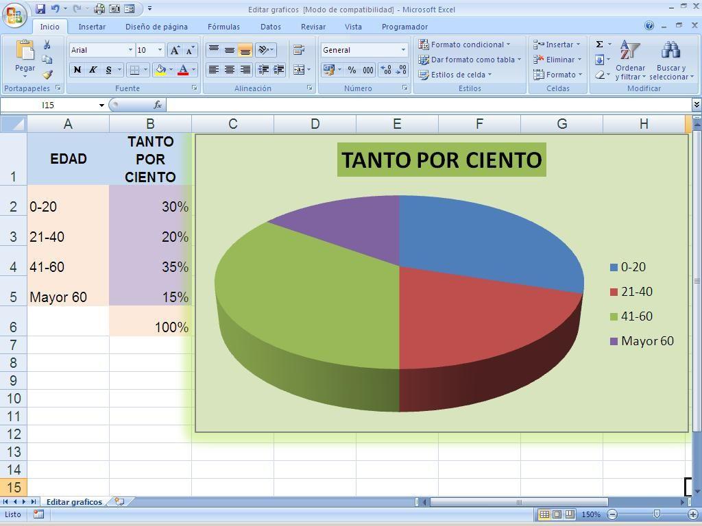 Tipos de gráficos en las hojas de cálculo Excel y otras