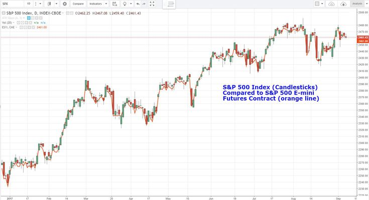 Trading Stock Indexes Using Futures And Options Markets