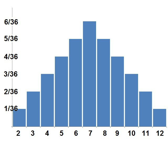 Maths Joke in addition Dice A Fa Df Cf A Da as well Original moreover Inequality Answer as well Line Of Best Fit Lesson Plans. on algebra 1 statistics worksheets