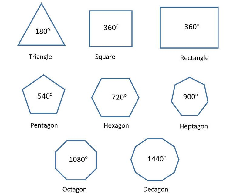 Common Polygons And Their Internal Angles
