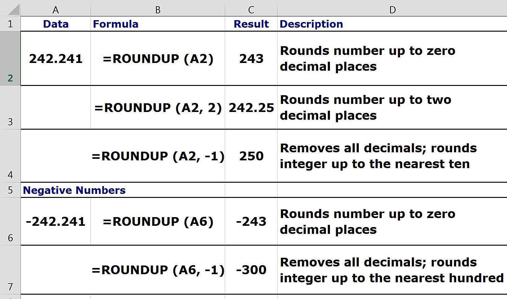 worksheet Rounding Integer Numbers round numbers up in google spreadsheets with the roundup function