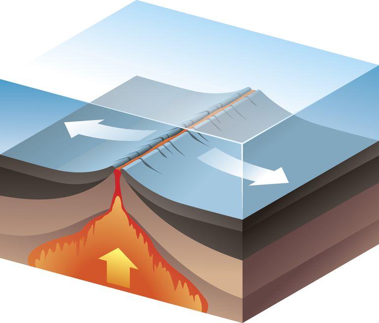 An oceanic divergent boundary.