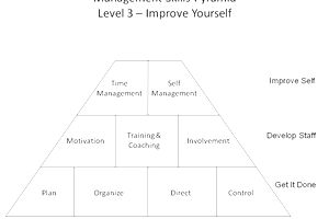 Management Skills Pyramid Level 3 (c) F. John Reh