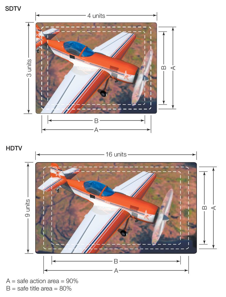 A comparison of the aspect ratios of standard-definition (SDTV) and high-definition (HDTV) picture tubes.
