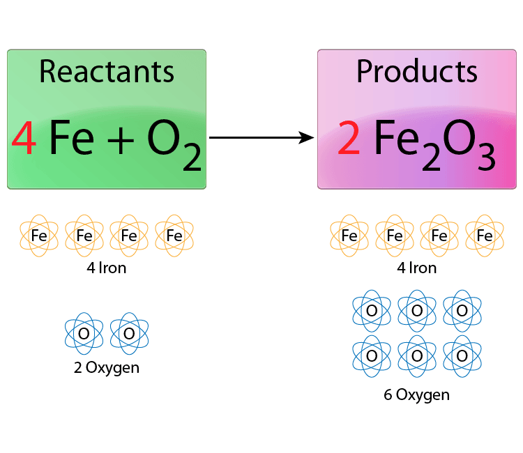 Easy Steps For Balancing Chemical Equations