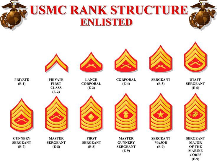 united states marines corps ranks  Marine Corps Enlisted Promotion System Explained