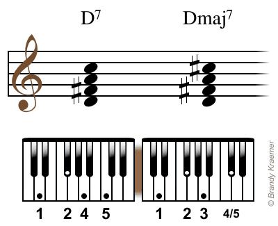 Dmaj7 Chord Piano Gallery Chord Guitar Finger Position