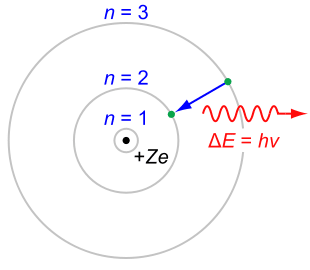 The Bohr Model of the atom is a planetary model in which the electrons orbit around the nucleus.