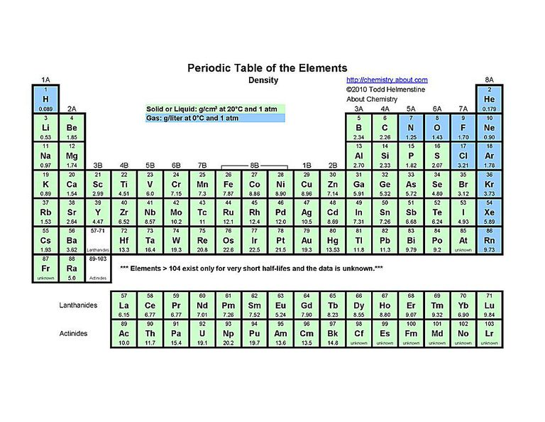 Free printable periodic tables pdf use this printable periodic table to find the density of each element in its usual state urtaz Images