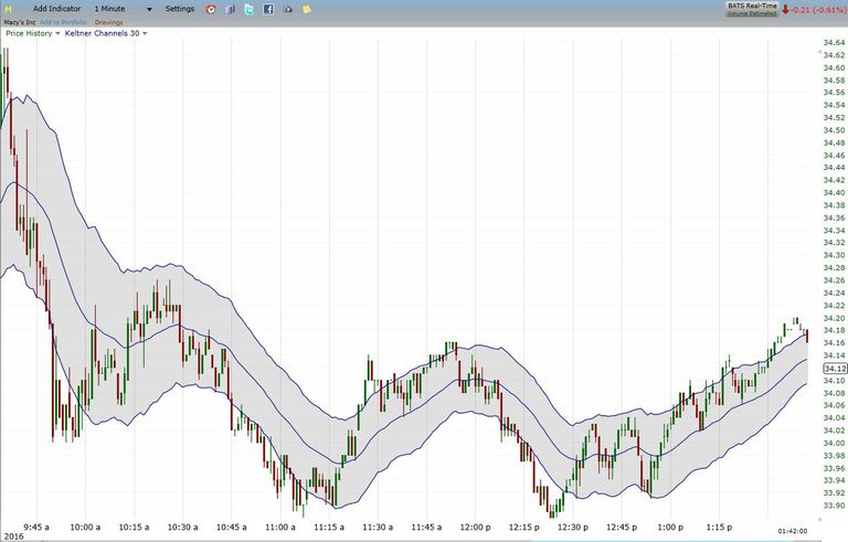 Keltner channel applied to 1-minute stock chart
