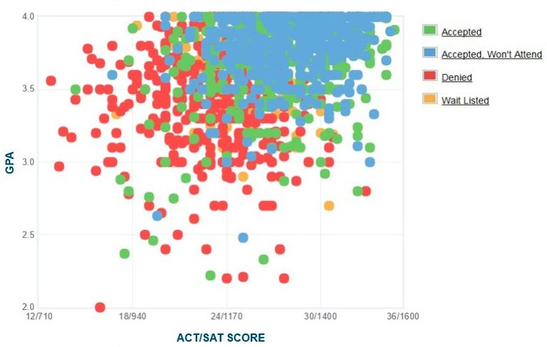 University of San Diego GPA, SAT and ACT Data for Admission