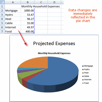 Changes made to data are immediately shown on PowerPoint pie chart