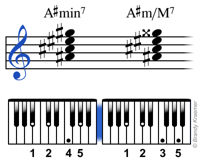 Acordes de piano con digitación B#min7 and B#m/M7.