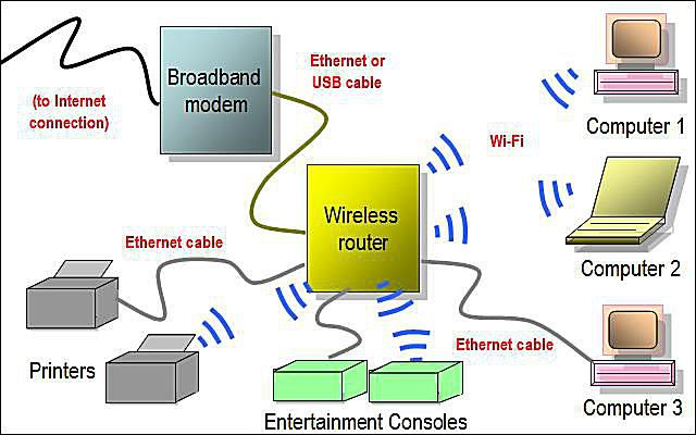 Network diagram layouts home network diagrams wireless home network diagram featuring wi fi router sciox Images