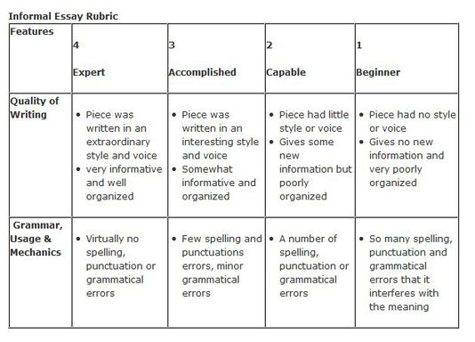 rubric for marking essays Reduce the time and stress of marking essays with the best essay rubric ever package includes a very practical and successful rubric for marking high school essays.