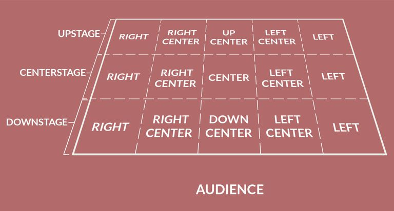 The Basics Of Stage Directions For Actors