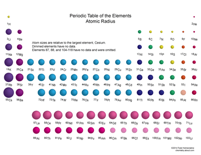 Atomic radius definition and trend periodic table showing the relative sizes of the elements based on atomic radius data urtaz Image collections