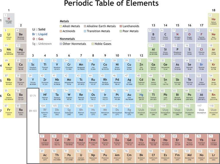 Practice using the periodic table to find element facts urtaz Images
