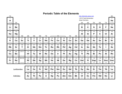 basic printable periodic table of the elements - Periodic Table Without Atomic Number