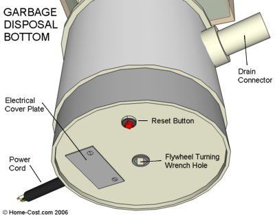 Visual guide to garbage disposal parts garbage disposal bottom view showing reset button cheapraybanclubmaster Gallery