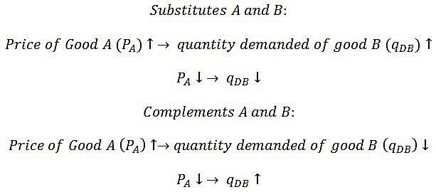 The 5 Determinants Of Economic Demand