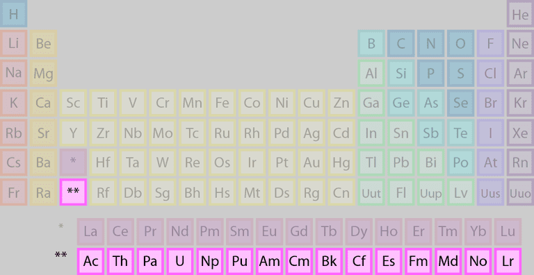 List of elements belonging to the actinide group urtaz