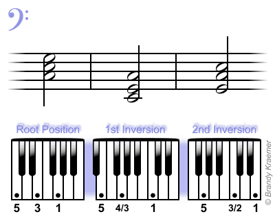 C Major Bass Piano Triads